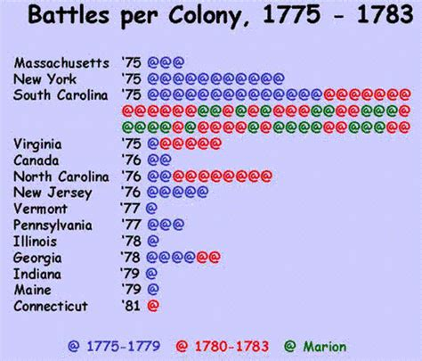 The 13 Colonies   ThingLink