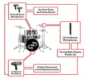 pyle pro pdkm7 7 microphone wired drum kit with mounting accesories musical instruments