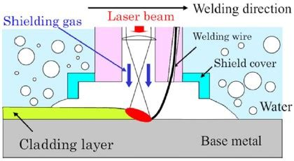The Underwater Welding Process Welder Referer