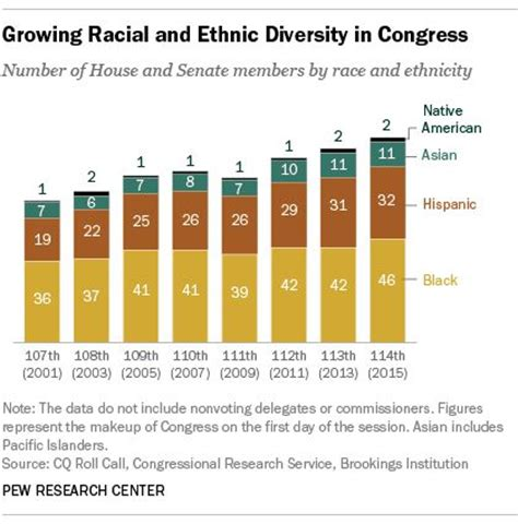number of members in the house growing racial and ethnic diversity in congress number of house and senate members by