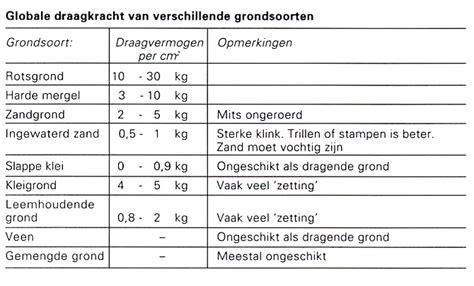 Diepte Fundering Tuinmuur by Funderingen 187 Klus Info Nl 187 Uw Hulp Voor Klussen En Tuinieren