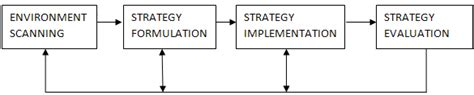 Mba Strategic Planning And Management by Strategic Management Process Meaning Its Steps And