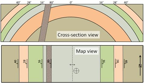 how to draw cross section of geological map 12 4 measuring geological structures physical geology