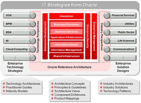 oracle soa architecture diagram johan louwers tech oracle enterprise reference