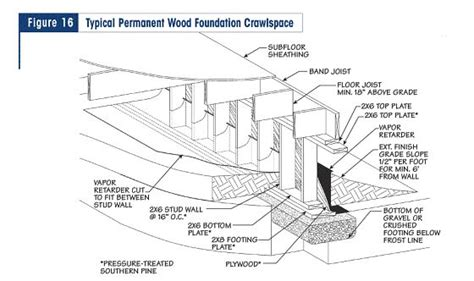 foundation layout guide figure16 cabin pinterest types of wood frame