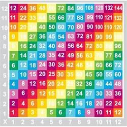 tablas de multiplicar multiplicacion im 225 genes ejemplos