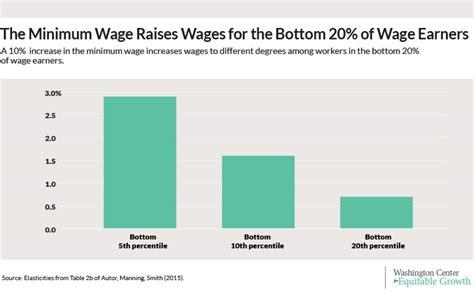 minimum wage effects how raising the minimum wage ripples through the workforce