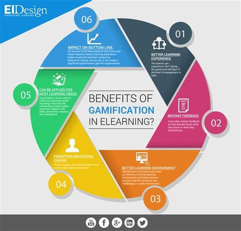 advantages of design for environment 623 best elearning infographics images on pinterest