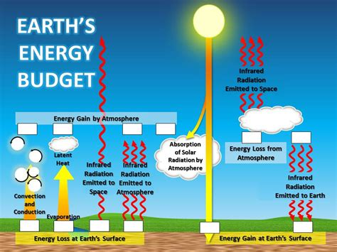 Energy Budget Diagram climate science investigations south florida energy the