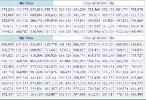Thailand lotto results 16th may 2014 full draw list thai lottery