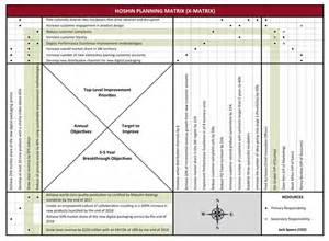 capability matrix template hoshin kanri matrix template