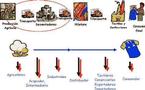 cadenas sociales productivas circuito de producci 243 n