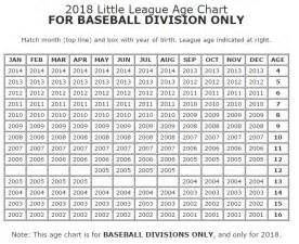Or Age Rating 2018 2018 Registration Info Costa Mesa National League