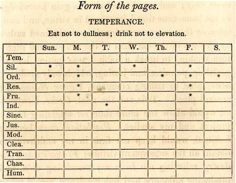the of virtue ben franklin s formula for successful living books temperence chart from franklin s autobiography ca 1730s