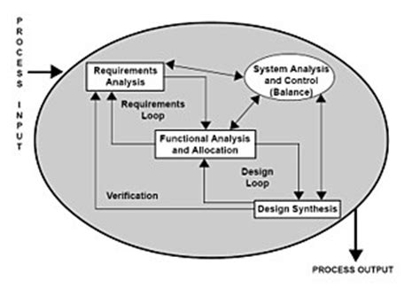 commercial print model requirements introduction to software engineering print version