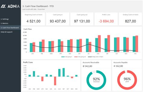 Flow Dashboard Excel Template Excel Dashboard Exles Adnia Solutions