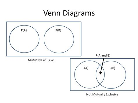 mutually exclusive venn diagram probability and counting ppt
