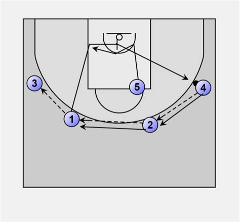 basketball swing offense swing offense basketball 28 images x s o s of