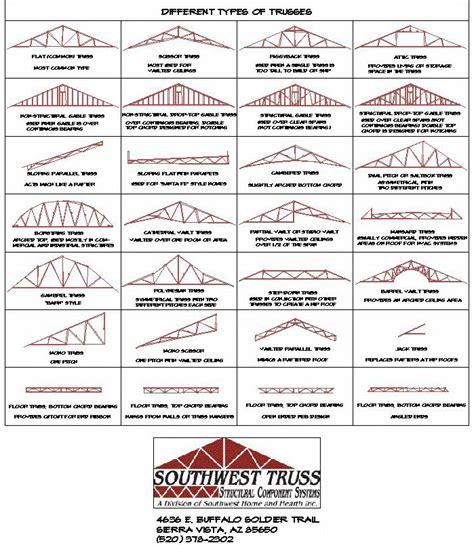 types of pattern pdf truss types