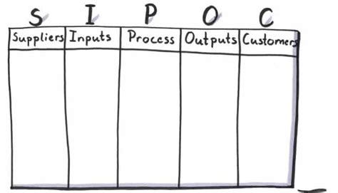 how to complete the sipoc diagram