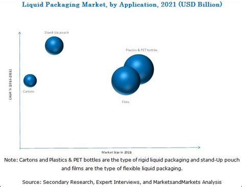 Modified Atmosphere Packaging Market Size by Liquid Packaging Market By Packaging Type Technique