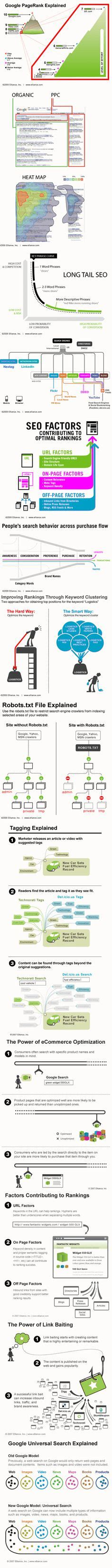 Seo Explanation 5 by Food Delivery M A Timeline 3 13 17 Vc Charts