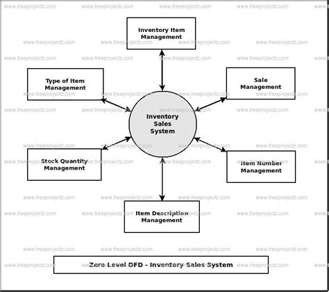 sales and inventory system data flow diagram inventory sales system dataflow diagram