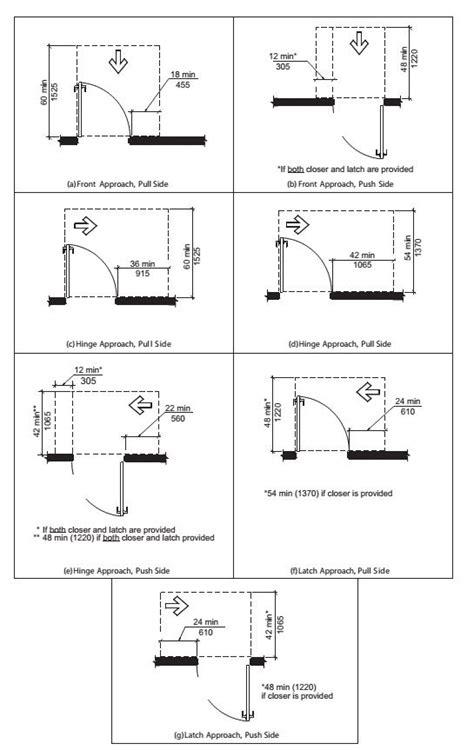 ada door clearance requirements bdcs