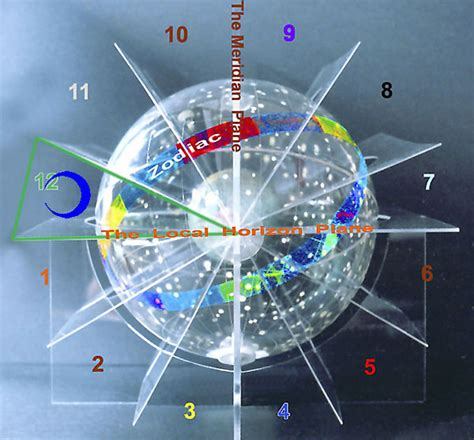 twelfth house moon in 12th house interpreted with superb 3d astrology image