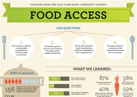 home access food 28 images food security and