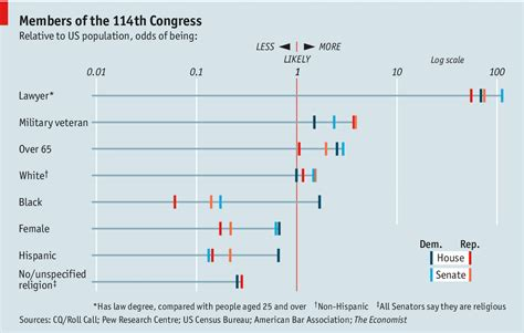 Average Gre Score For Usc Mba by How Politicians Are Unlike America The New Congress In