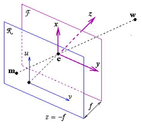 model of pinhole model