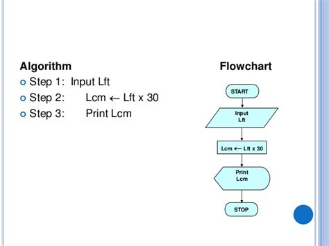 algorithm and flowchart algorithms and flowcharts