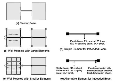 slender section modeling of coupling beams in shear walls perform 3d