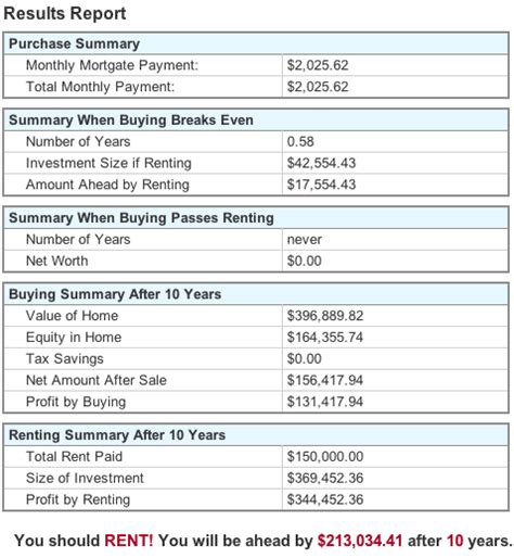 buying vs renting a house calculator buying vs renting a house calculator 28 images markets where buying a home is much