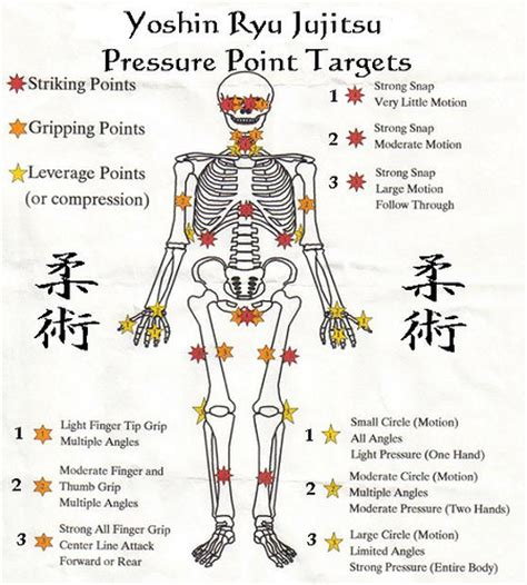 pressure points weapons