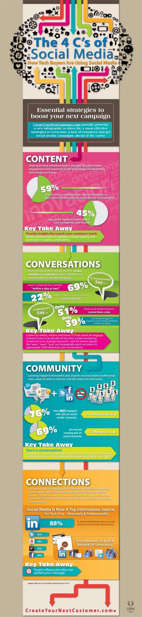 Mba Social Media Marketing Leo by Infographic The 4 C S Of Social Media Marketing