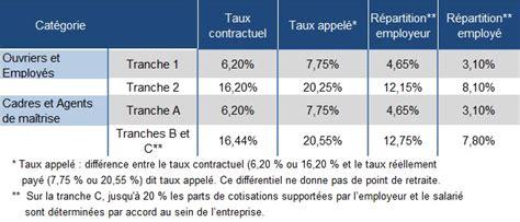 Plafond Tranche A by Calcul Des Taux De Cotisations Infos Sur Plafonds Et