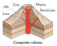 types  volcano explained shield volcanoes