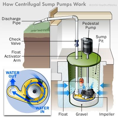 automatic water for basement valu home centers is your sump ready for