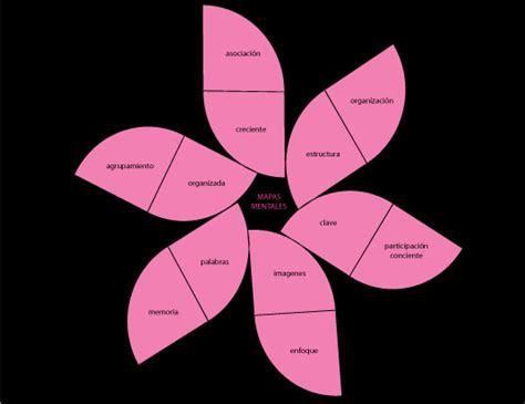imagenes mentales y mapas cognitivos marzo 2009 yonara s weblog