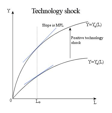Economics And Technological Change technology shock