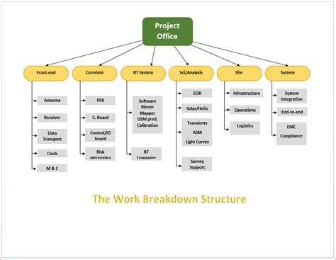 free wbs template 9 work breakdown structure template academic resume