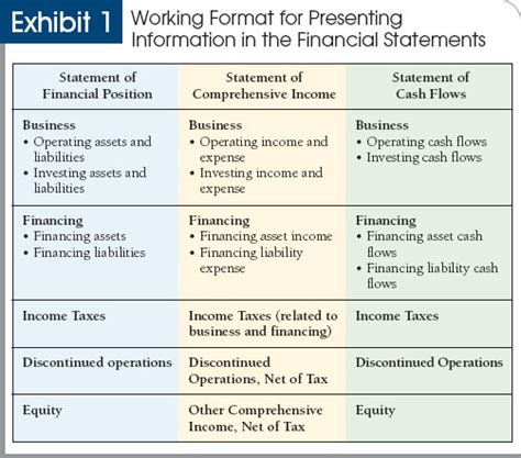 what are the main sections of an annual report shaking up financial statement presentation