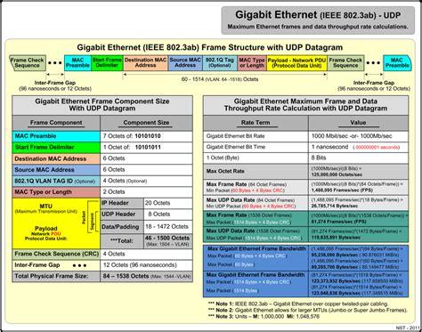 ieee 802 3 wiring standards ieee 802 1x elsavadorla