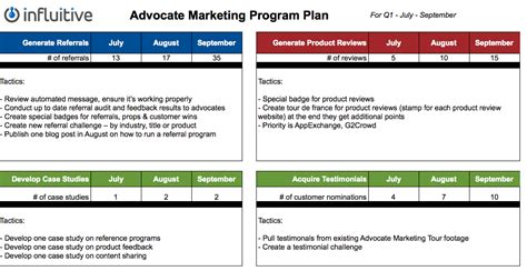 template advocate marketing plan tracking your advocate