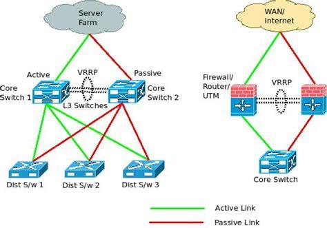 understanding home network design router redundancy protocol router