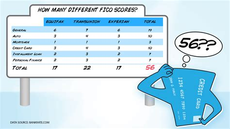 Be The To Score by Different Fico Scores Comparing The Fico Score 8