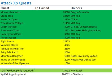 Runescape Xp Table Osrs Quests Xp Knock Onder De Motorkap