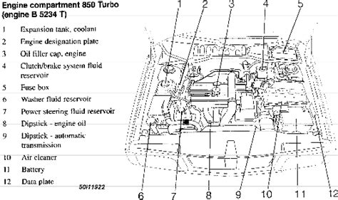 automotive repair manual 1993 volvo 850 engine control volvo 850 starter location get free image about wiring diagram